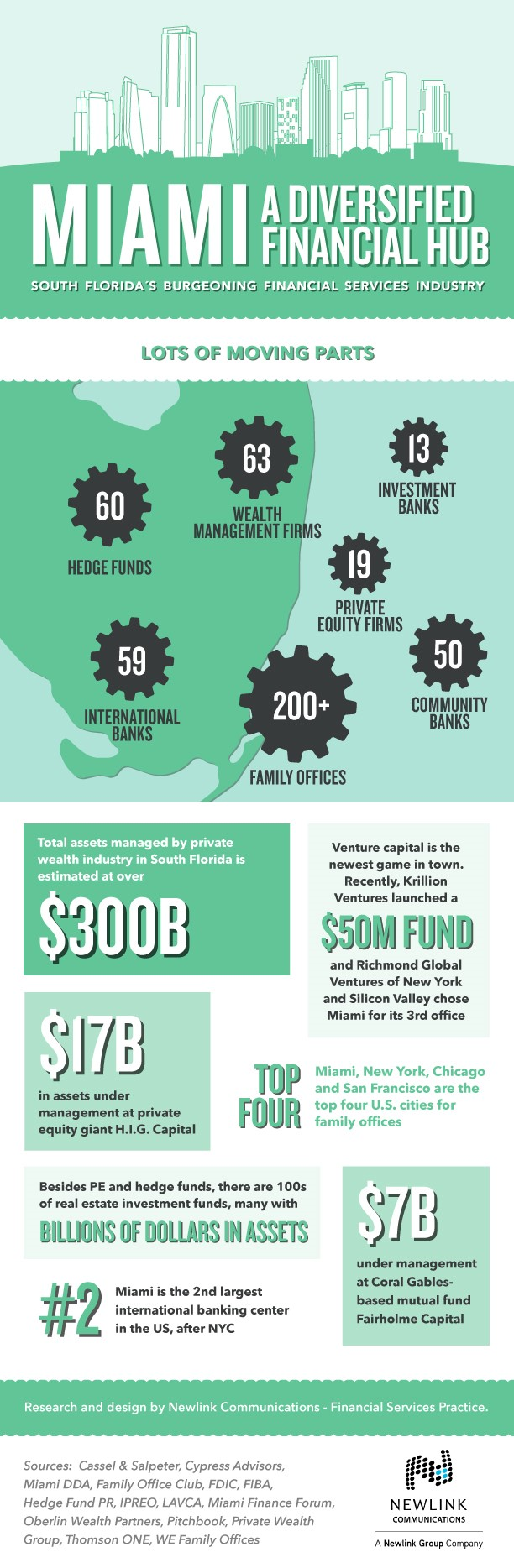 Miami Finance Infographic High Resolution